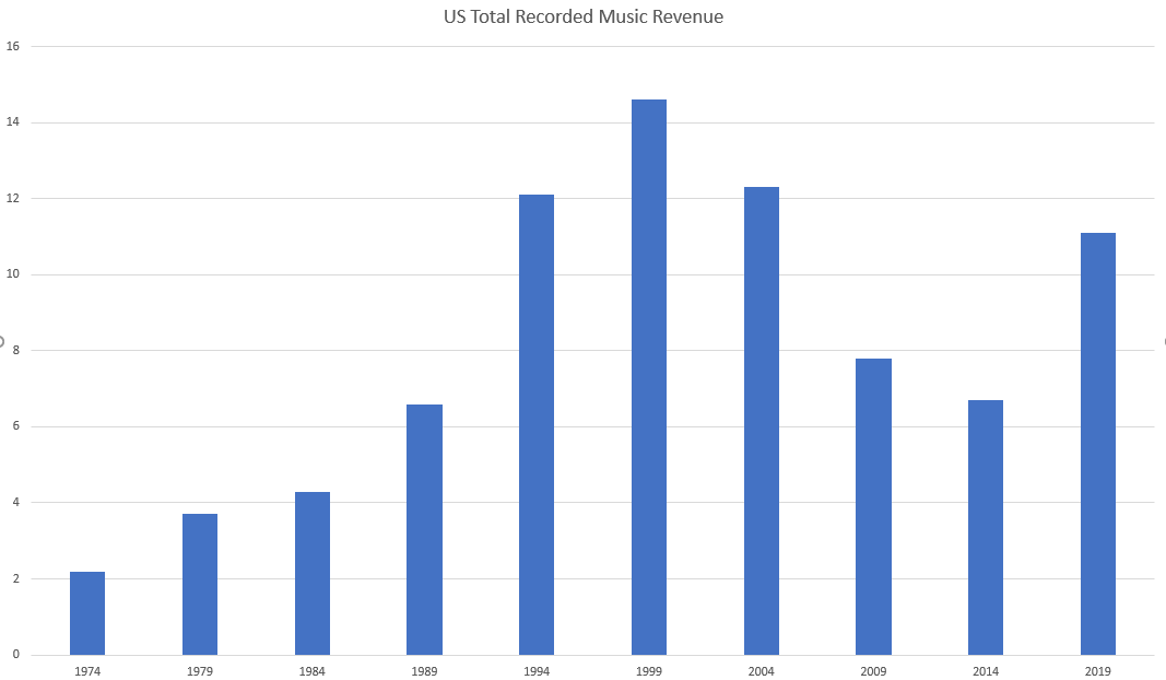RIAA US Revenues for Recorded Product